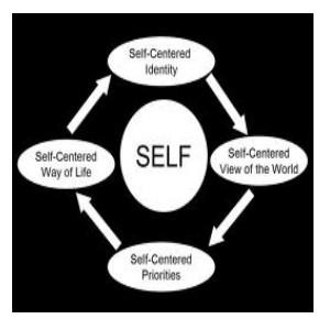 self-centered attitude