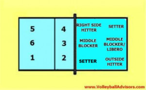 volleyball rotation - %BLOG_TITLE%