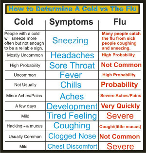Difference-cold-flu