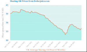 Instant Heating Oil Prices | Central Heating Oil Price Quote