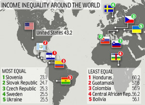 Global income inequality: Tiny Slovenia tops the charts as the country ...