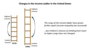 ... Illustrate The Evolution Of Income Mobility And Inequality In America