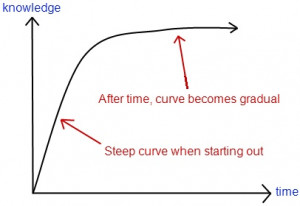 And if you are a super achiever, your graph looks more like this: