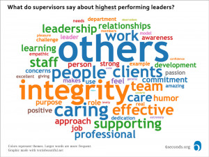 In subtle contrast here s what supervisors said about the highest