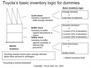 To improve the information you have about your supply chain these are ...