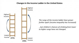 Here's Why Economic Mobility Is Stuck In Neutral