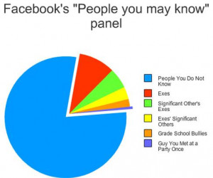 Funny Facebook And Twitter...