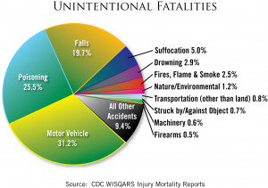 Cheerleading Injury Statistics