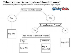 Cute Video Game Quotes Video game flowchart