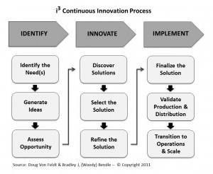 Innovation Success Through Planning, Preparation, and Organization by ...
