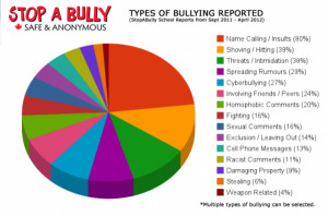 are the anti bullying quotes and sayings tattoo page pictures
