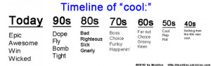 40s, 50s, 60s, 70s, 80s, 90s, awesome, cool, dope, epic, fail, false ...