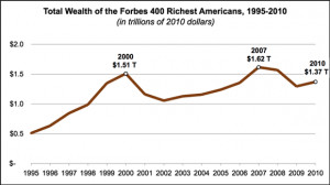 total-wealth-forbes-400-richest-americans.png