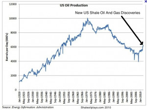Us Shale Oil Production Graph