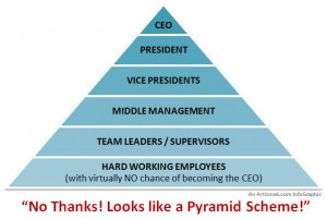 Did you ever stop to think that other entities are pyramids? Just ...