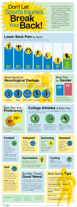 Infographic on Sports Related Injuries