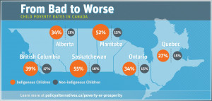 How much would eliminating Aboriginal child poverty cost?