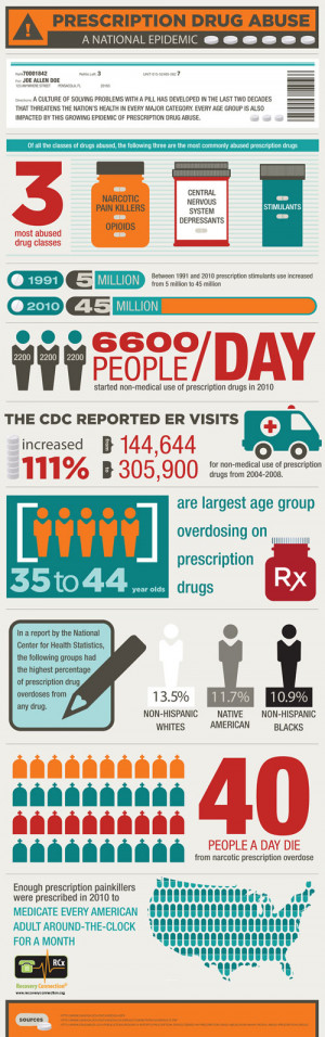 infographic outlines the statistics and facts of prescription drug ...