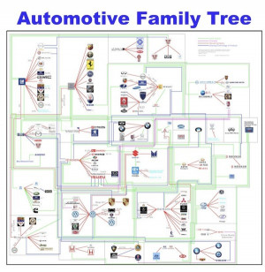 Automotive Family Tree: Update, Interview and Poster GIVEAWAY! # ...