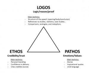 Women in combat logos ethos pathos