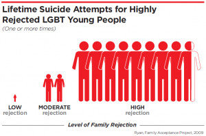 ... : Religion Increases Likelihood Of Suicide Attempts For LGBT People