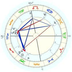 Diego Della Valle natal chart Placidus