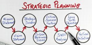 Strategic Planning – Patient Acquisition Program