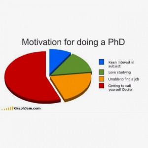 Phd thesis student motivation