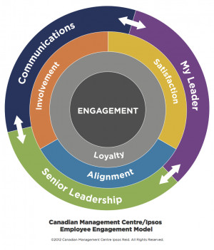Here s what we know for sure about employees and engagement