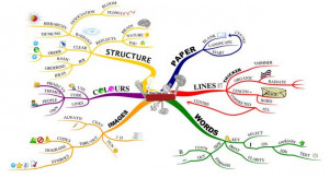Steps to Making a Mind Map Mind Mapping - Tony Buzan
