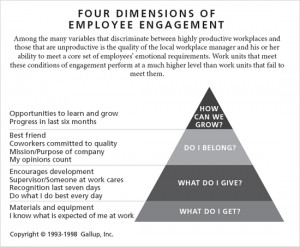 Four Dimensions of Employee Engagement