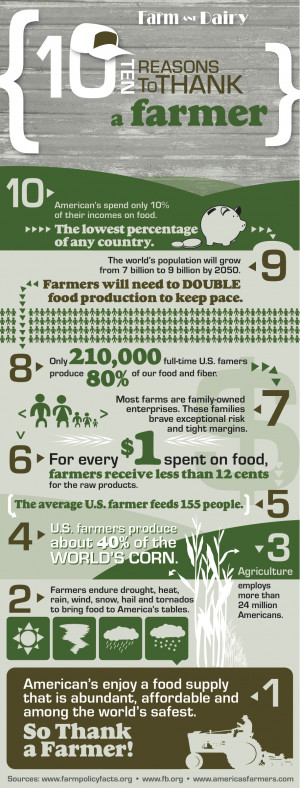 National Ag Day: 10 Reasons to Thank a Farmer Infographic
