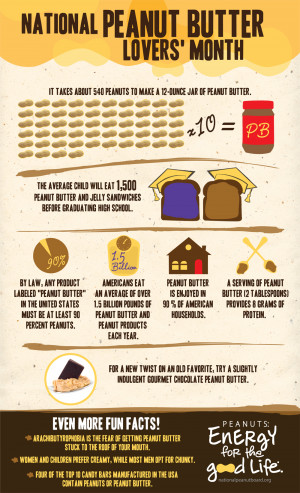 Funny Peanut Butter And Jelly The guide to national peanut