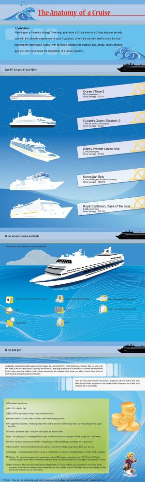 Cruise Vacation – Anatomy of a Cruise