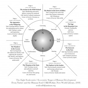 ... /Eco-centric Stages of Human Development – Fractal Enlightenment