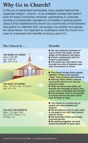 Why Go to Church Scripture