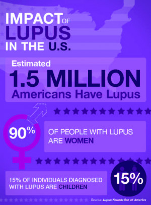 ... to you by the Lupus Foundation of America. Visit them at lupus.org