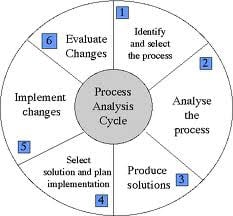 How to Write a Thesis for a Process Analysis Essay | The