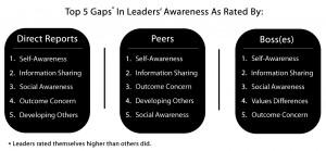 ... .forbes.com/travisbradberry/files/2014/10/leaders-awareness-gaps2.jpg
