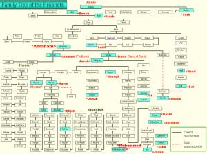 ... family tree biblical marriage prophet muhammad family tree old