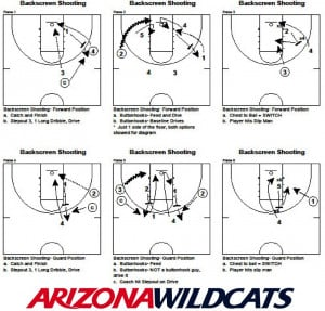 Here is a link to all of our basketball drills : Basketball Drills