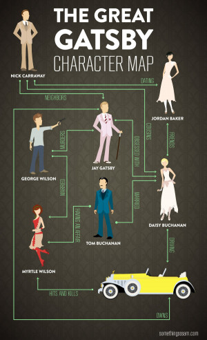 The Great Gatsby Character Map Infographic