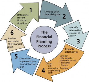 financial-planning-process