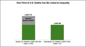 "Source: Naoki Kondo et al., ""Income Inequality, Mortality, and Self ..."