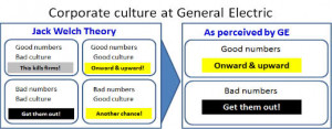 Jack Welch, GE, and the Corporate Practice of Public Hangings