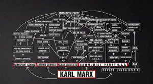 As you see, the image ties Karl Marx through a lot of associative ...