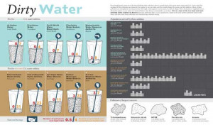 It gives you a look at the five most and least polluted water systems ...