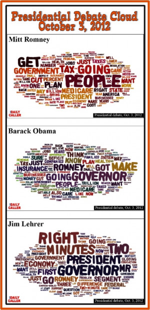 . This image represents what Mitt Romney, Barack Obama and Jim Lehrer ...