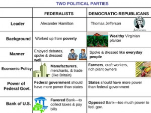 compare and contrast federalist party and democratic republican Compare and contrast the federalist party and the democratic-republican party in the early republic 2 (video 2) do you agree with bob sheiffer's point in in his editorial on face the nation.