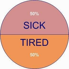 am sick and tired of___?